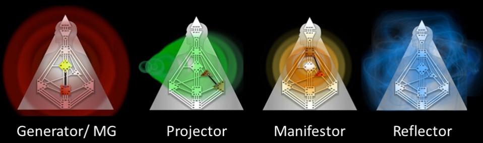 De forskellige auratyper.