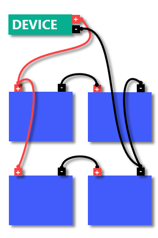 Connect batteries in SERIES and PARALLEL to increase both capacity and voltage (e.g., four 12v/100Ah batteries become 24v/200Ah. Be sure to use cables of proper gauge)