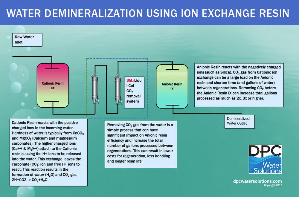 DPC_Water Demineralization_2017.jpg