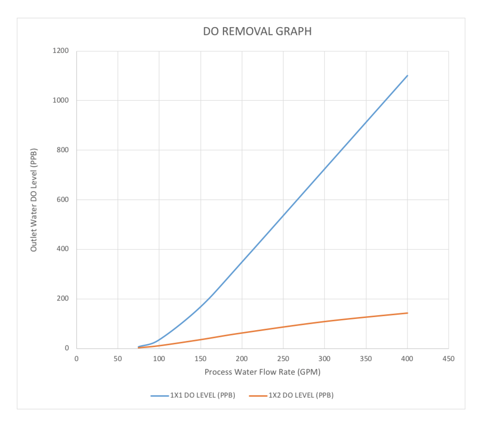 DO Removal graph.png