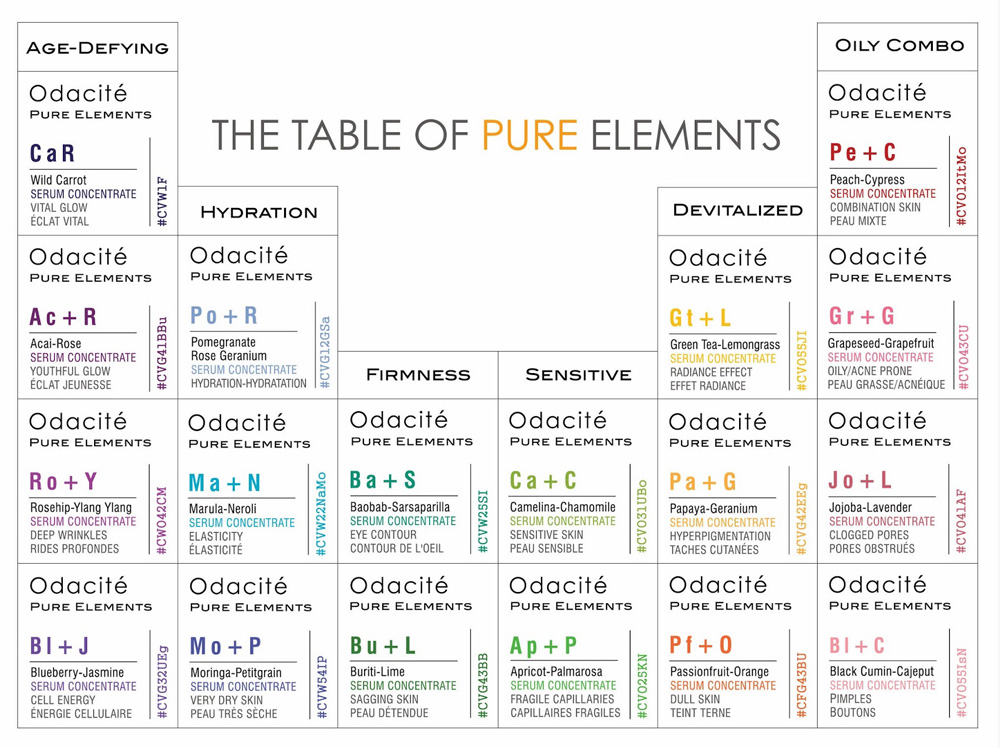 Odacite Table of Pure Elements