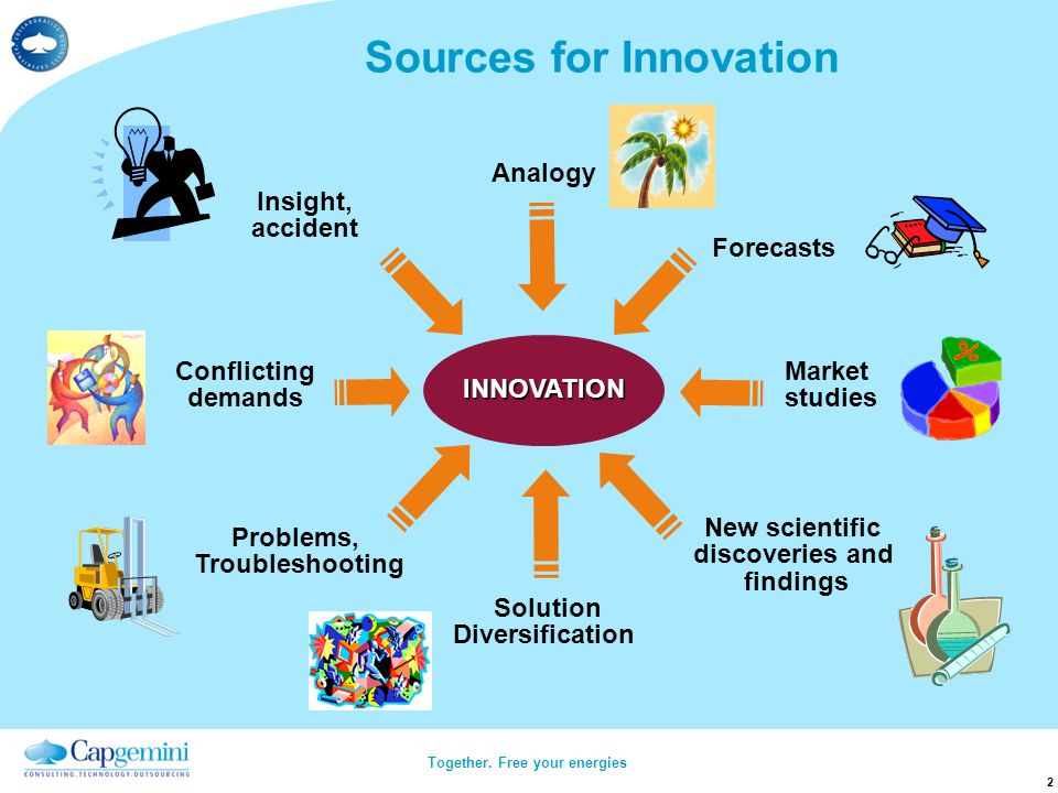 sources of innovation.jpg