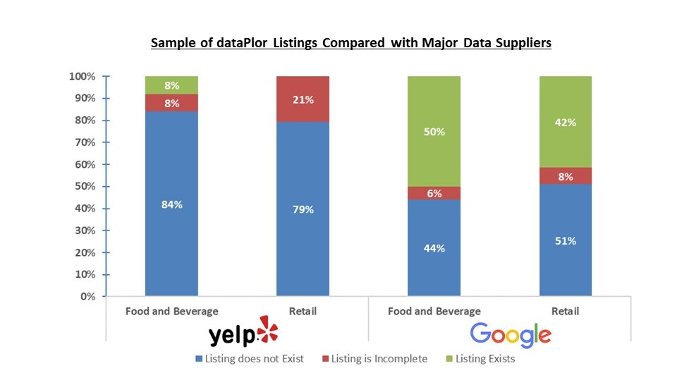 High quality listings in major categories, provided by dataPlor's mobile workforce, do not appear on Google or Yelp
