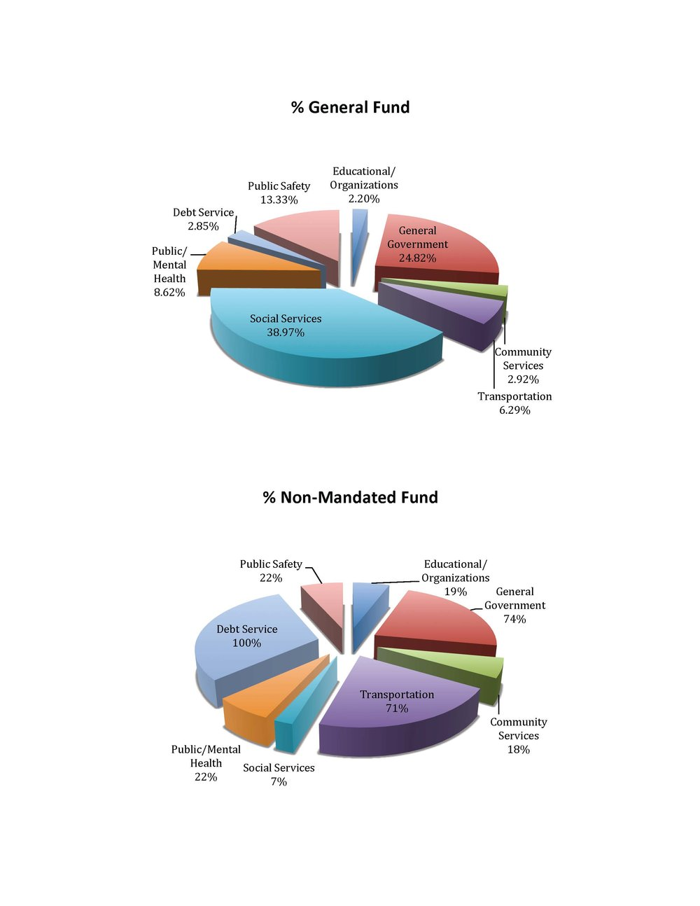 Legislature _ Non-Mandated _ Pie Charts (3) (2).jpg