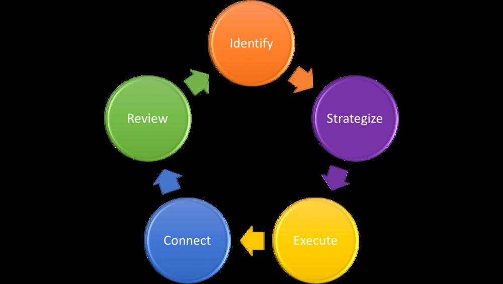 Process improvement model.png