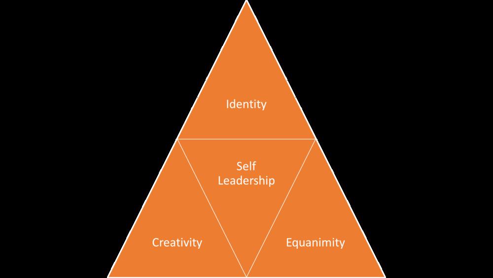 Self Leadership Model.png