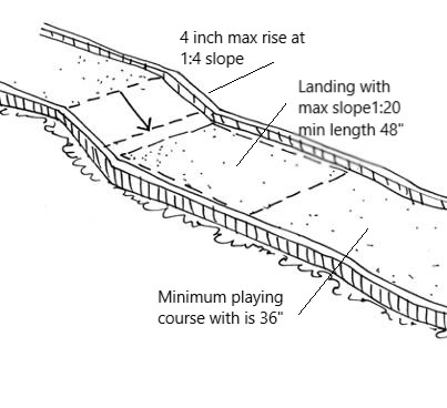 MINI Golf Accessible Route on Playing Surface.jpg