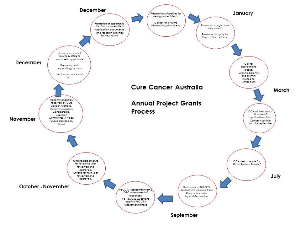 PdCCRS processes for Cure Cancer_finalised_page 2.jpg