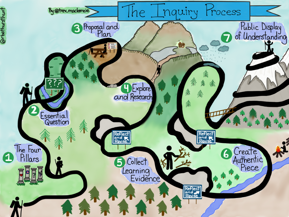 Inquiry-Process-Illustration.png