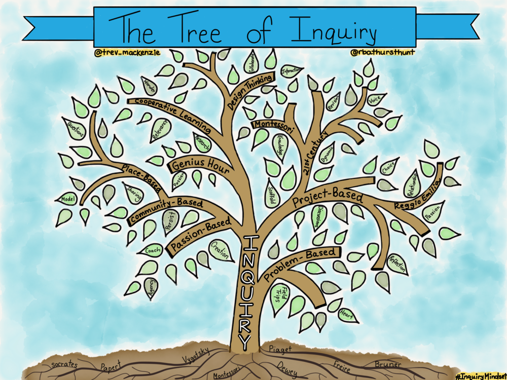 12 The Tree of Inquiry.png