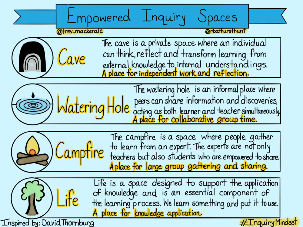 Empowered Inquiry Spaces -Aug 2018.png