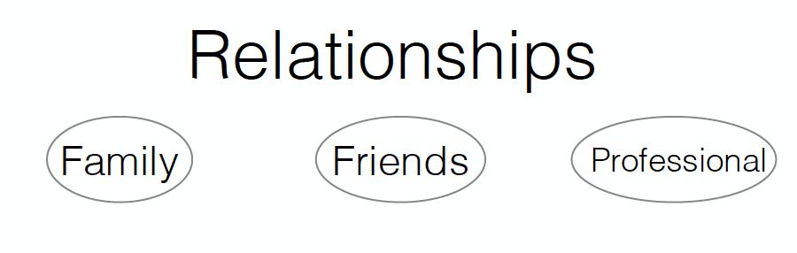 TRT Goals - Relationships