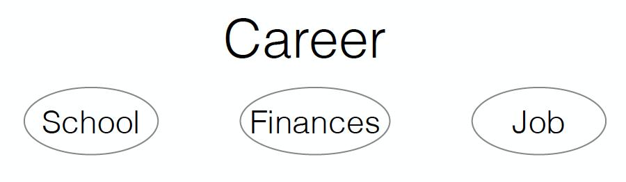 TRT Goals - Career