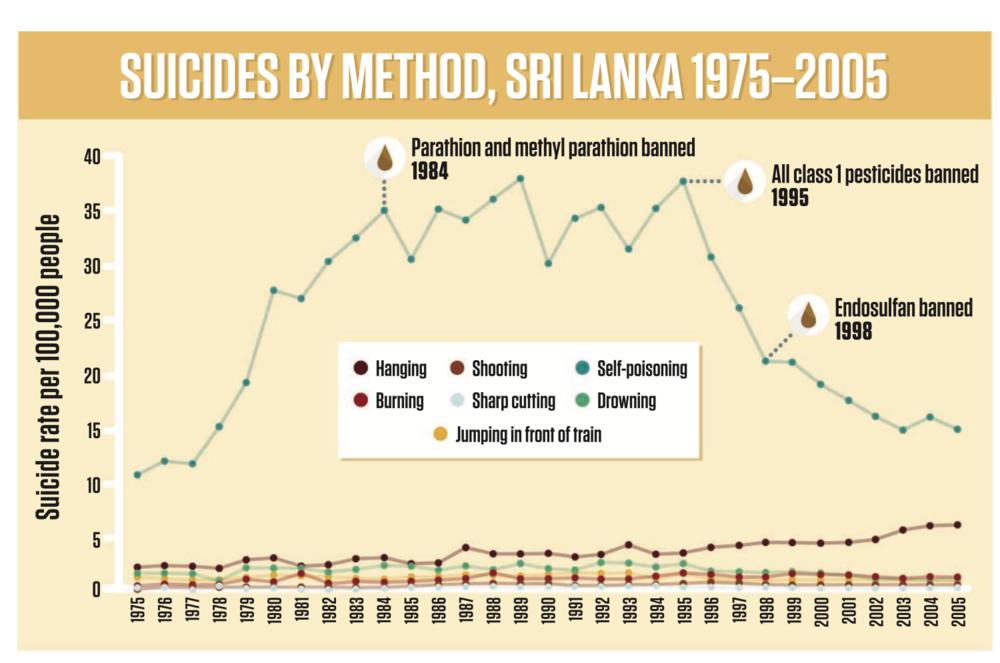Hvistendahl, M. (2013). In rural Asia, locking up poisons to prevent suicides.