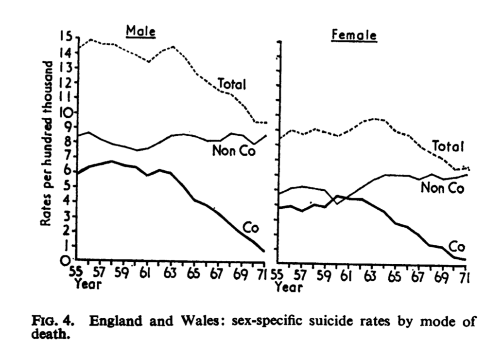 Kreitman, N. (1976). The coal gas story. United Kingdom suicide rates, 1960-71.  Journal of Epidemiology & Community Health ,  30 (2), 86-93.