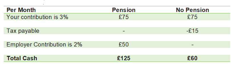Table 1 - Pension