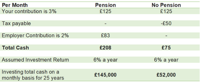 Table 3 - Pension