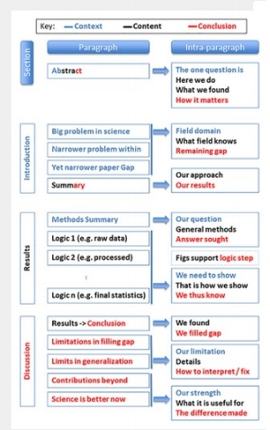 Ten simple rules for structuring your paper - I came across this nice summary from Brett Mensh and Konrad Kording published in PLoS Computational Biology but is applicable to all papers. You can read the full text of the article here.