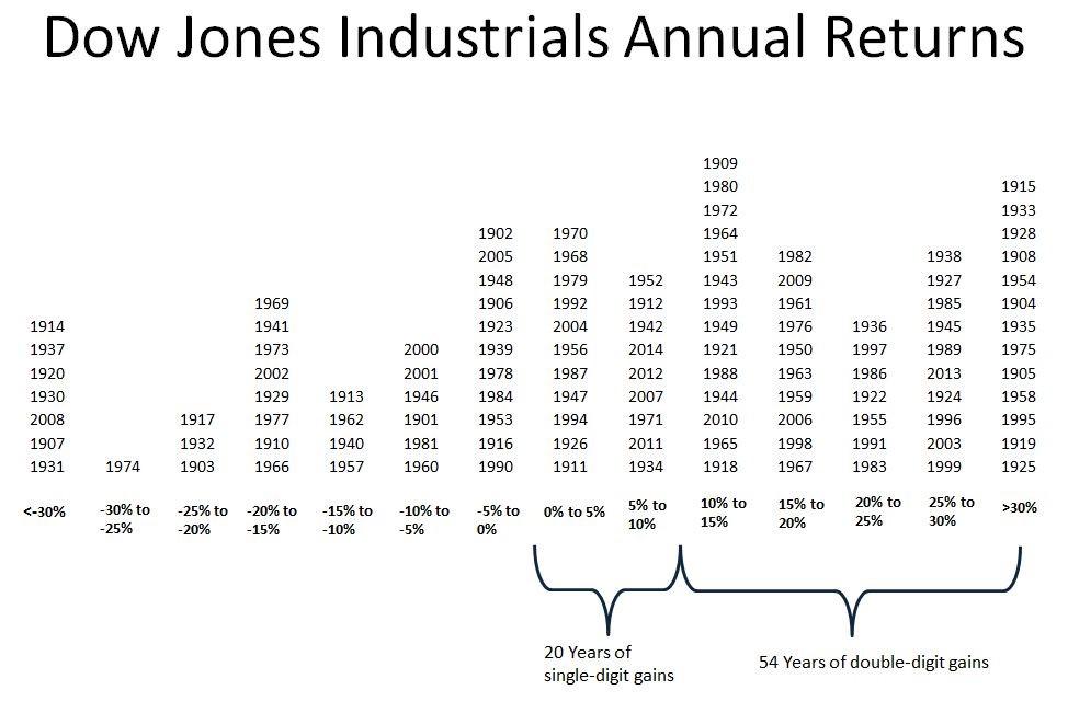 Dow Annual Returns