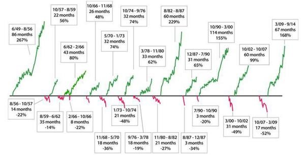 Historical Returns - Up v Down Periods