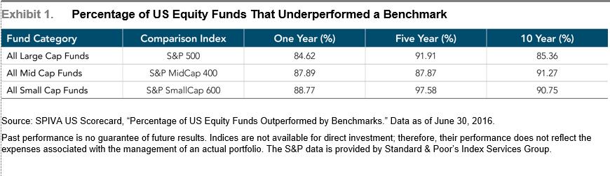 equity-fund-underperformance