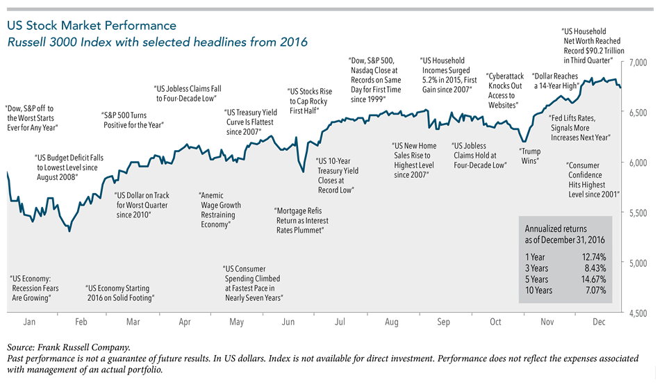 US-Stock-Market-With-Headlines.png