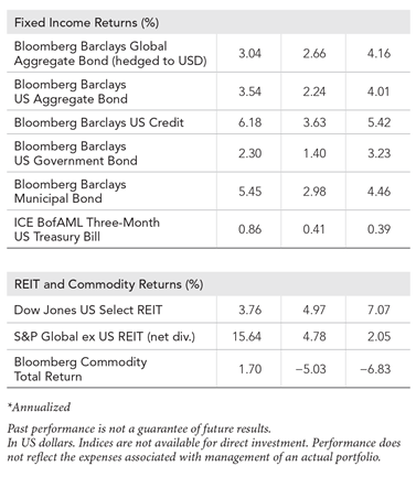 2017-Year-in-Review-Exh-3-World-Indices-2.png