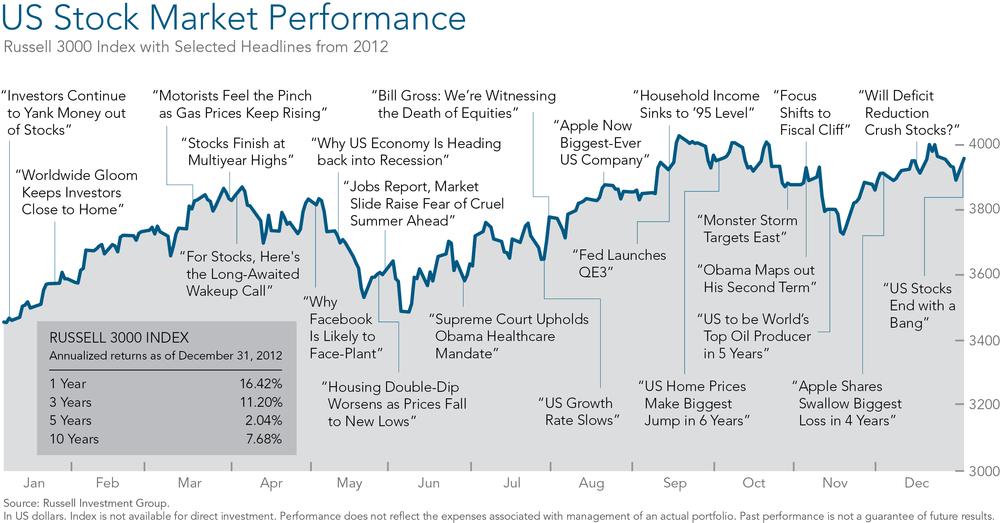 US Market Performance 2012.png