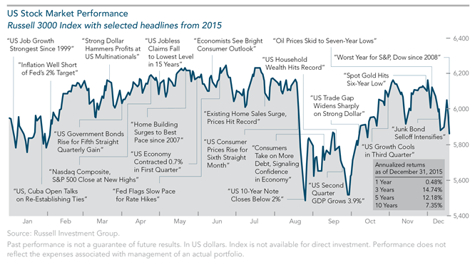 2015 Year in Review US Performance.png