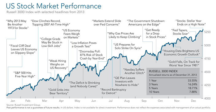 2013 Year in Review US Performance.png
