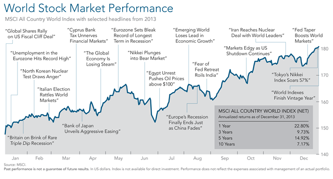 2013 Year in Review Non US Performance.png