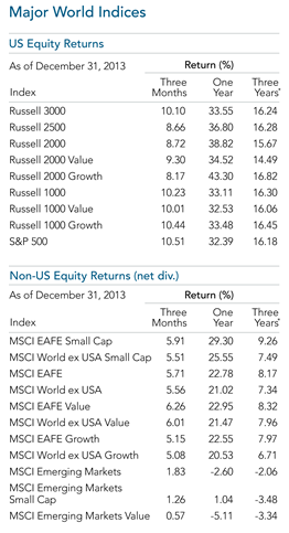 2013 Year in Review Major World Indices Equity.png