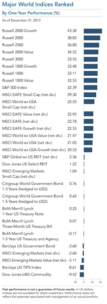 2013 Year in Review Major World Indices One Year Performance.png