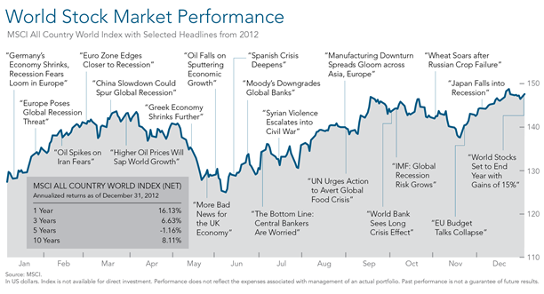 2012 Year in Review Non US Performance.png
