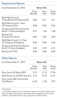 2012 Year in Review Major World Indices FI Other.png
