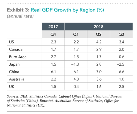 Real GPD Growth by Region Exh 3.png
