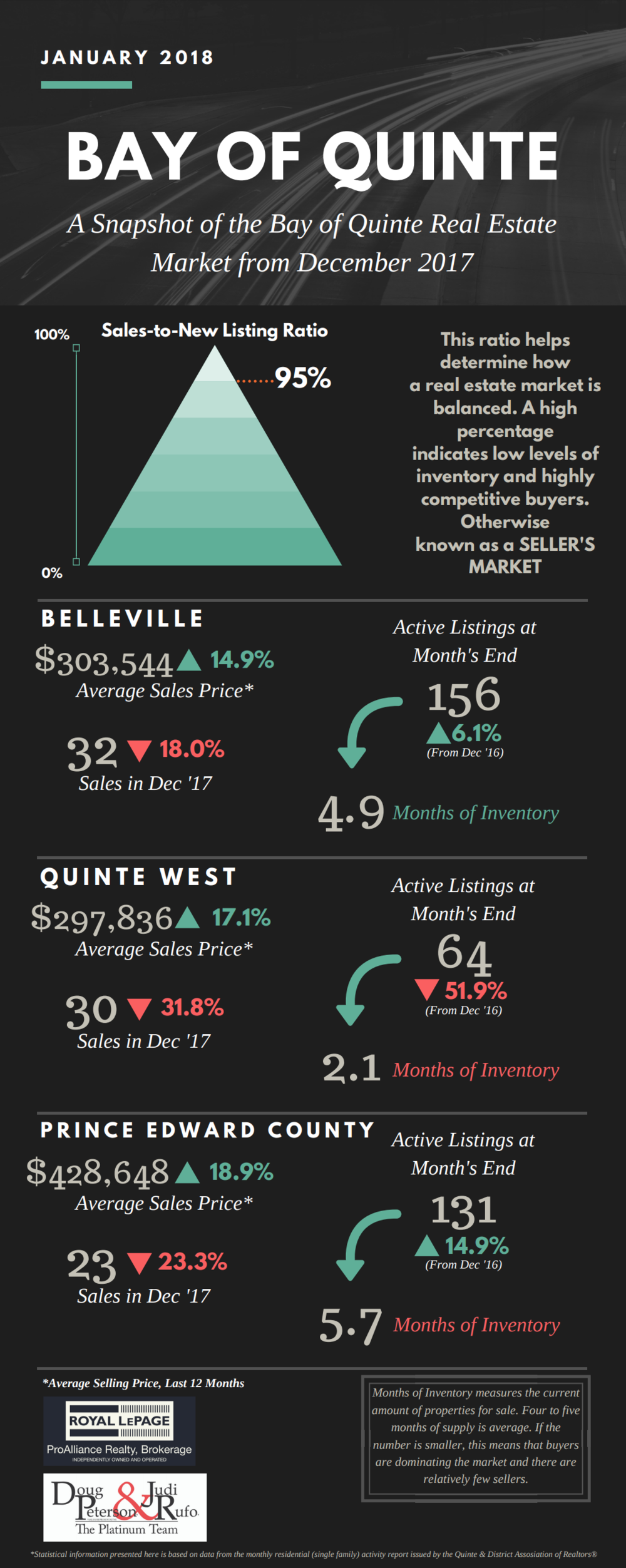 Real Estate Market Update for January 2018, based on the residential (single family) activity report from QDAR. (Click to view the full infographic)