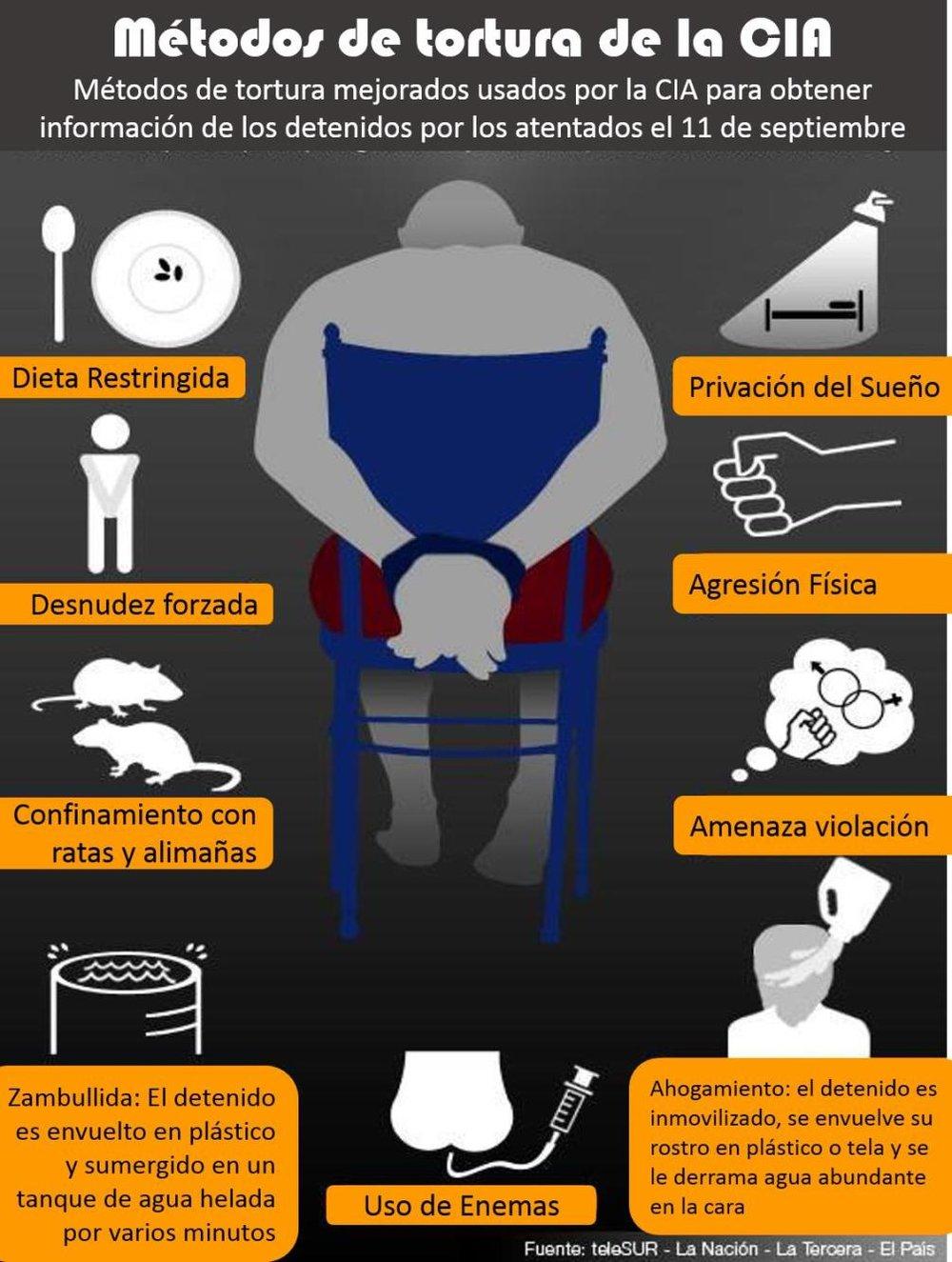 Torturas de la CIA.jpg