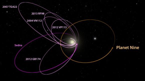 p9_kbo_orbits_labeled_1_-580x326.jpg