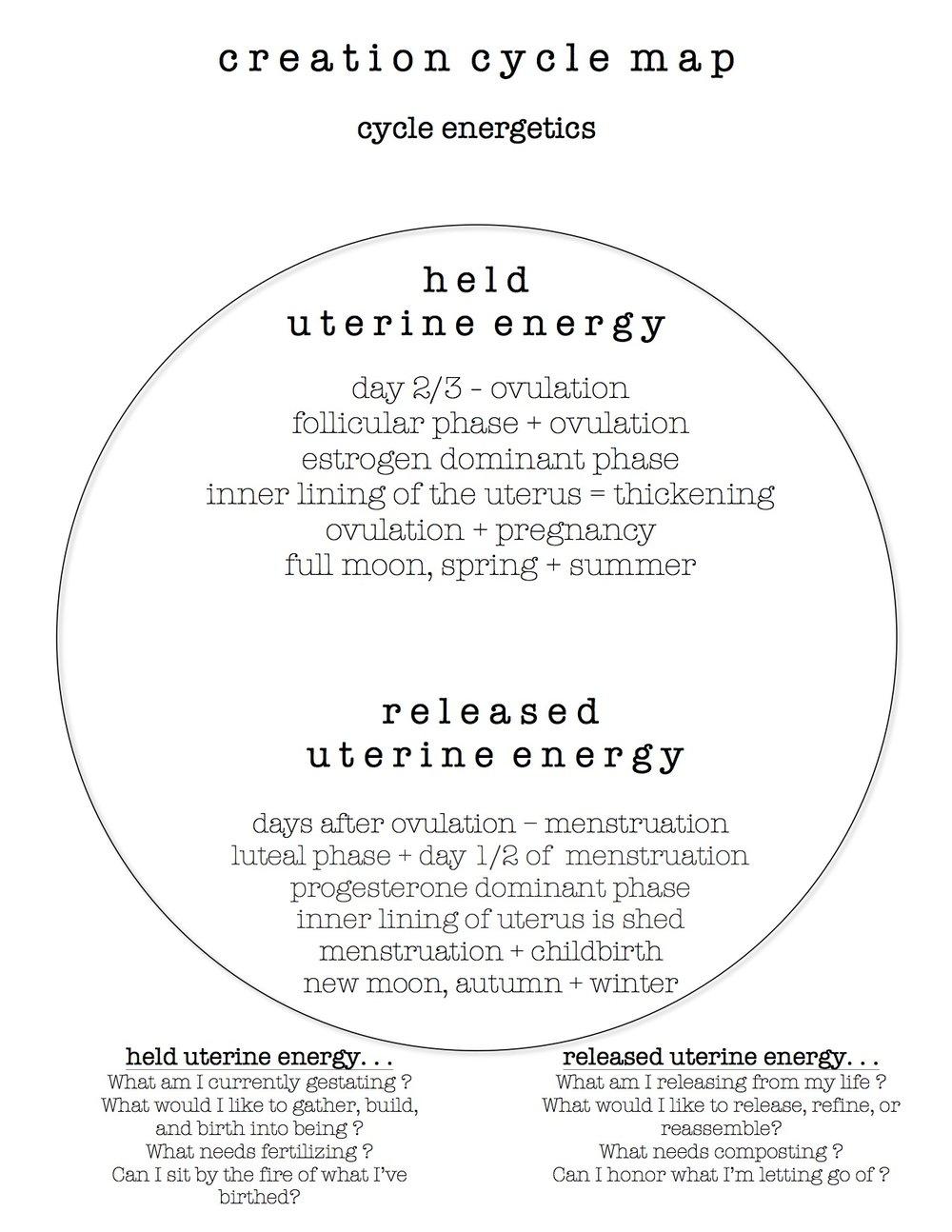 Creation Cycle Map.jpg