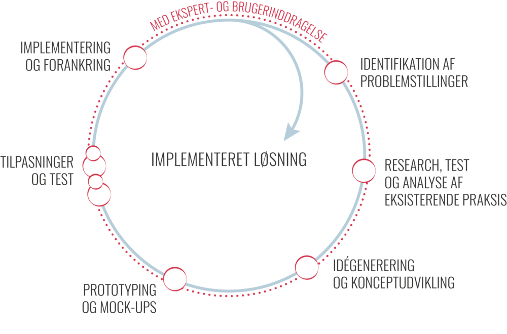 Modellen viser Ballasts designproces fra 'Identifikation af problemstillinger' til 'Implementering og forankring'
