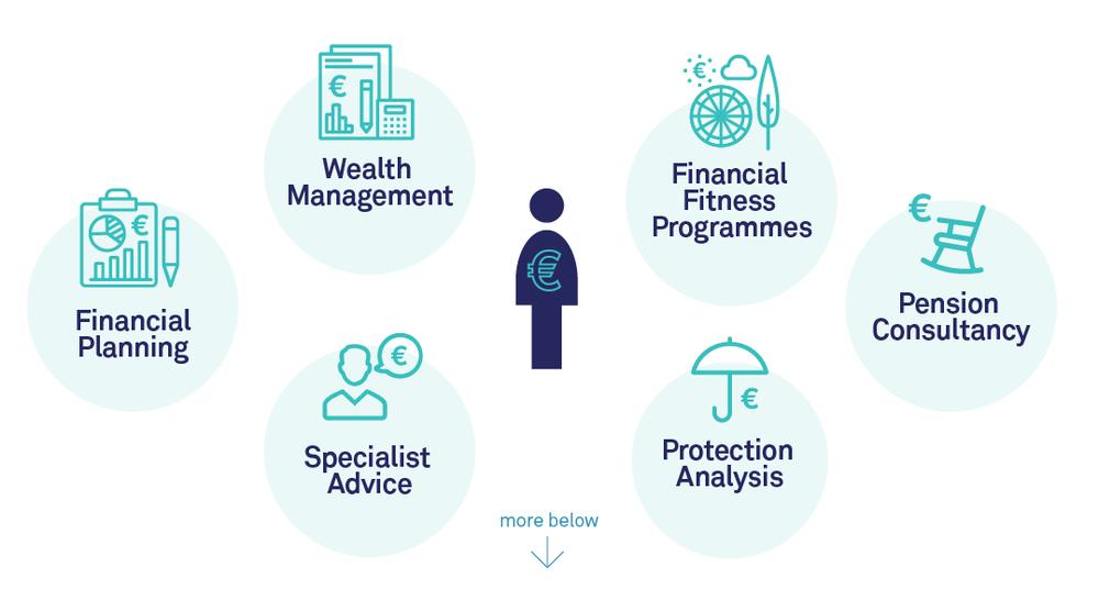 Financial advisor cork services blueprint financial planning artboard 1 copy 5g malvernweather Images