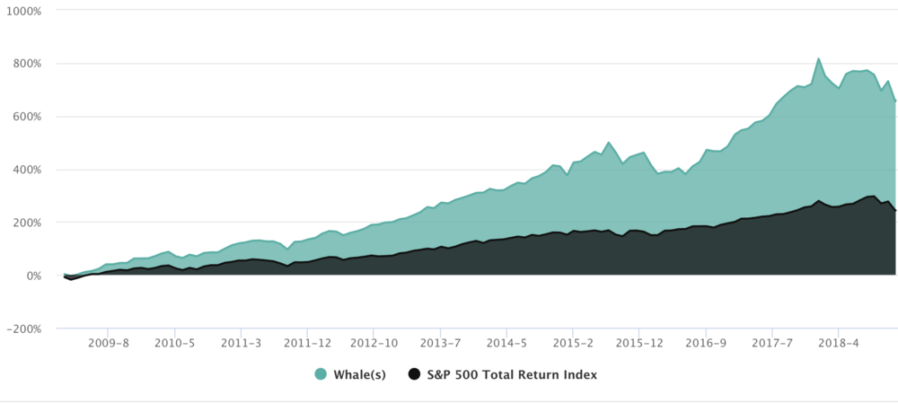 Over the last ten years, the 49 most popular filers on the platform have generated 693.0% versus 319.8% for the S&P Total Return.