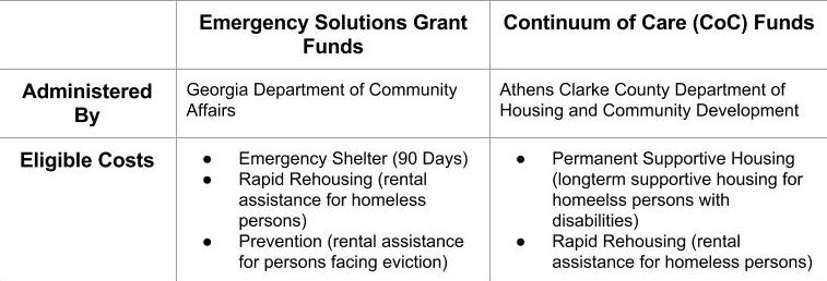 Federal Homless Program Funding Streams.jpg
