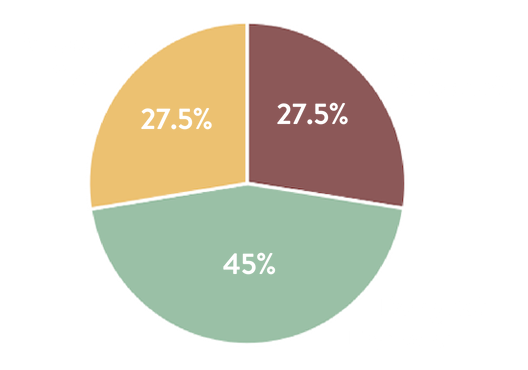 What Does a Delegate Cost?