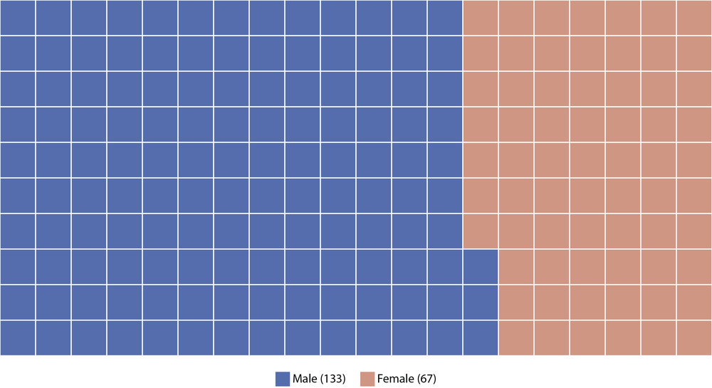 Data Sources: 2018 RHSU Edu-Scholar Public Influence Rankings ; Individual faculty websites.