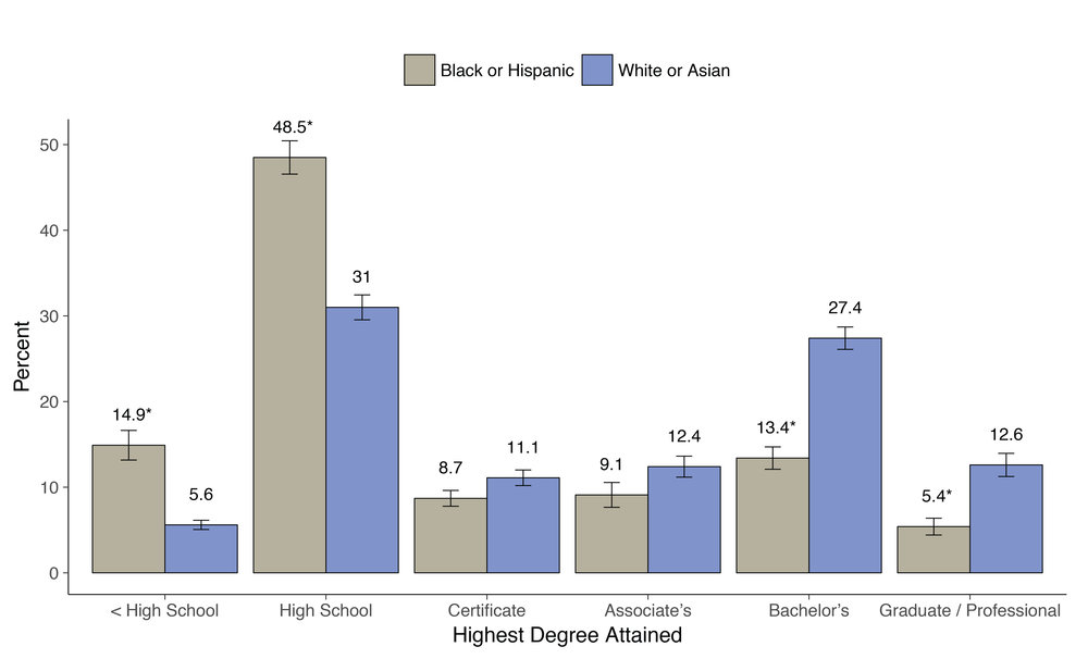 Data Source:  PIAAC U.S. Household Survey 2012/14 public-use data file.  Notes:    Author's calculations using the   repest   package for Stata. Error bar represents one standard error above and below estimated value. Asterisk indicates statistically significant difference in estimated value between Black/Hispanic and White/Asian subgroups within the same attainment level.