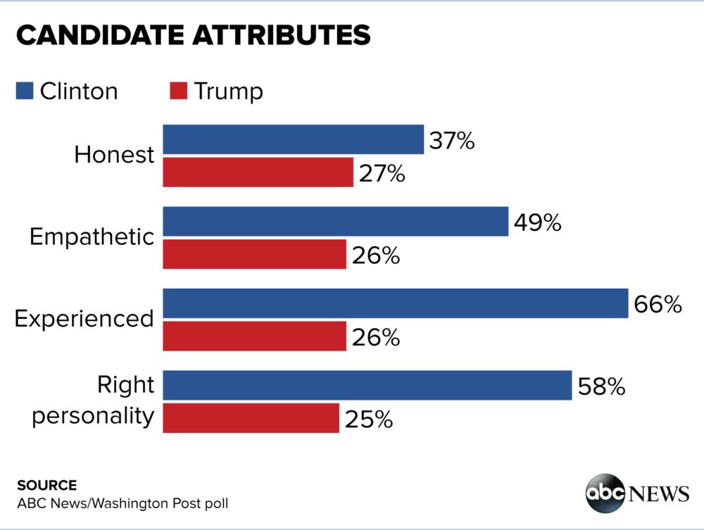 Die Eigenschaften der Kandidaten