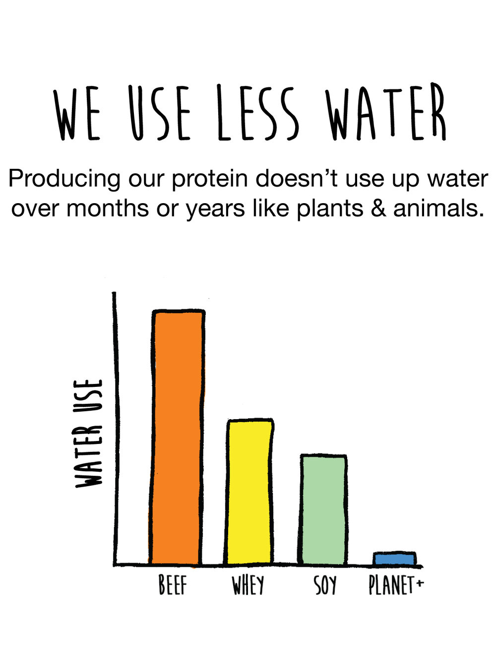 Producing our protein doesn't use up water over months or years like plants and animals.