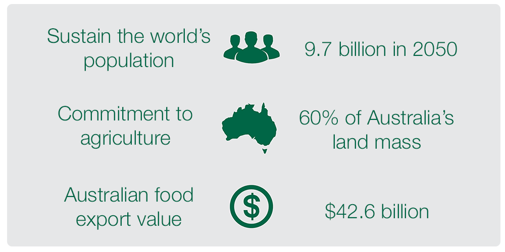 Investment - Australian Ag industry.png